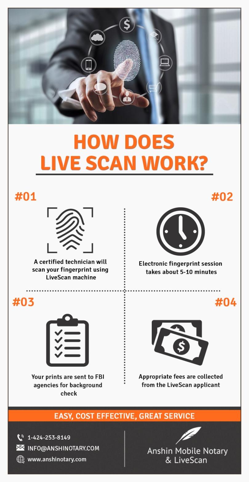 livescan – Anshin Mobile Notary & LiveScan